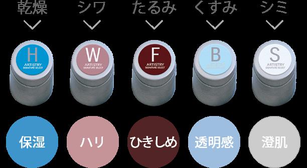 乾燥→保湿、シワ→ハリ、たるみ→ひきしめ、くすみ→透明感、シミ→澄肌