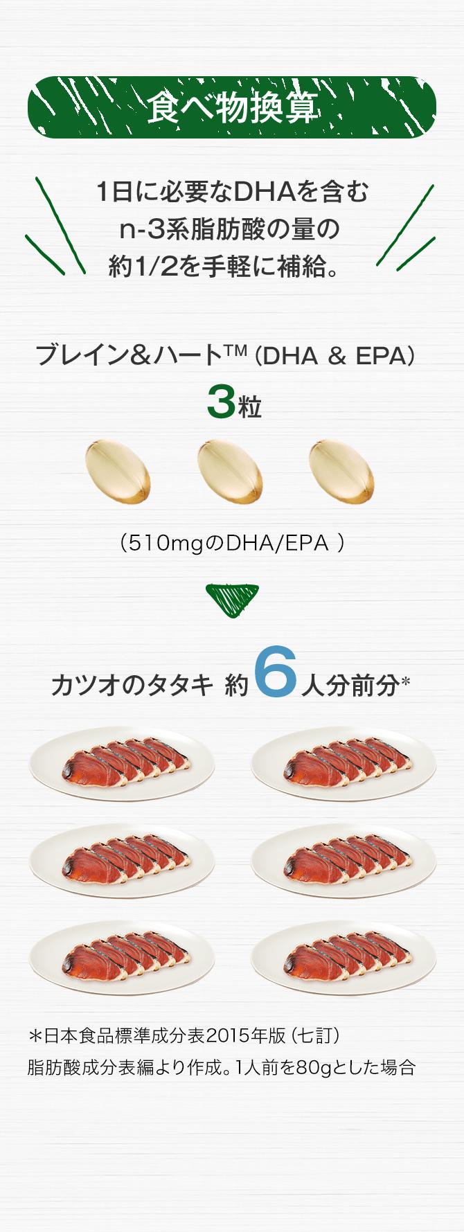 食べ物換算