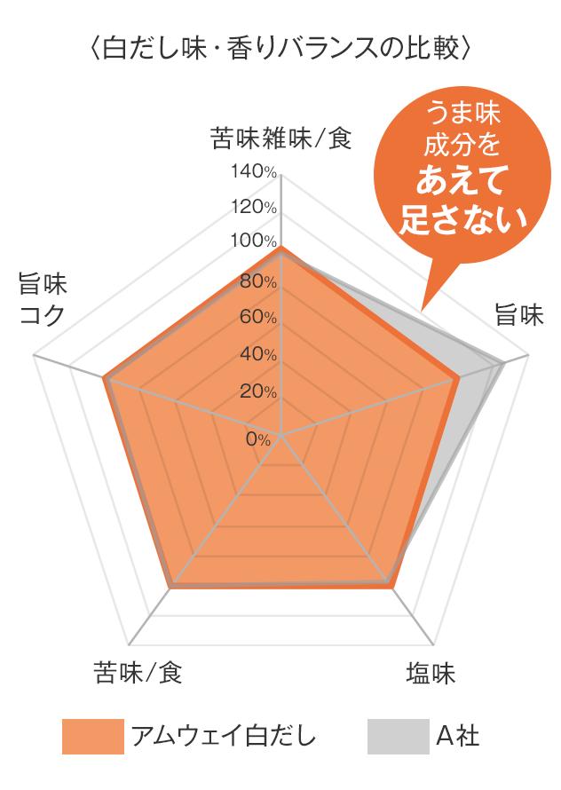 【グラフ】白だし味・香りバランスの比較