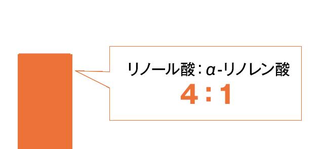 リノール酸:α-リノレン酸=4:1