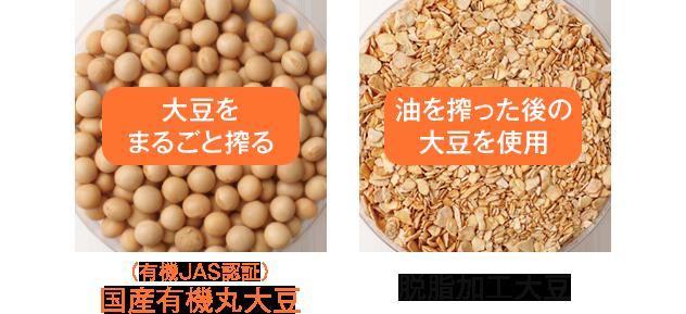 大豆を丸ごと使ったものと脱脂大豆