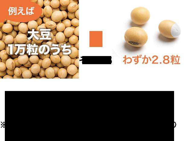 例)大豆1万粒のうちわずか2.8粒、年間大豆使用量(輸入・国産)342万トン、こくさん有機大豆生産量945トン ※農林水産省食糧需給表・有機大豆格付け実績より算出(平成28年度)